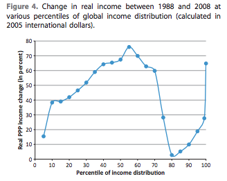 Note: the vertical axis shows the percentage change in real income, measured in constant international dollars. The horizontal axis shows the percentile position in the global income distribution. The percentile positions run from 5 to 95, in increments of five. The top 5 per cent are divided into two groups: the top 1 per cent, and those between the 95th and 99th percentiles.